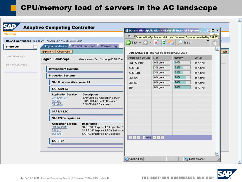 CPU/memory load of servers in the AC landscape
