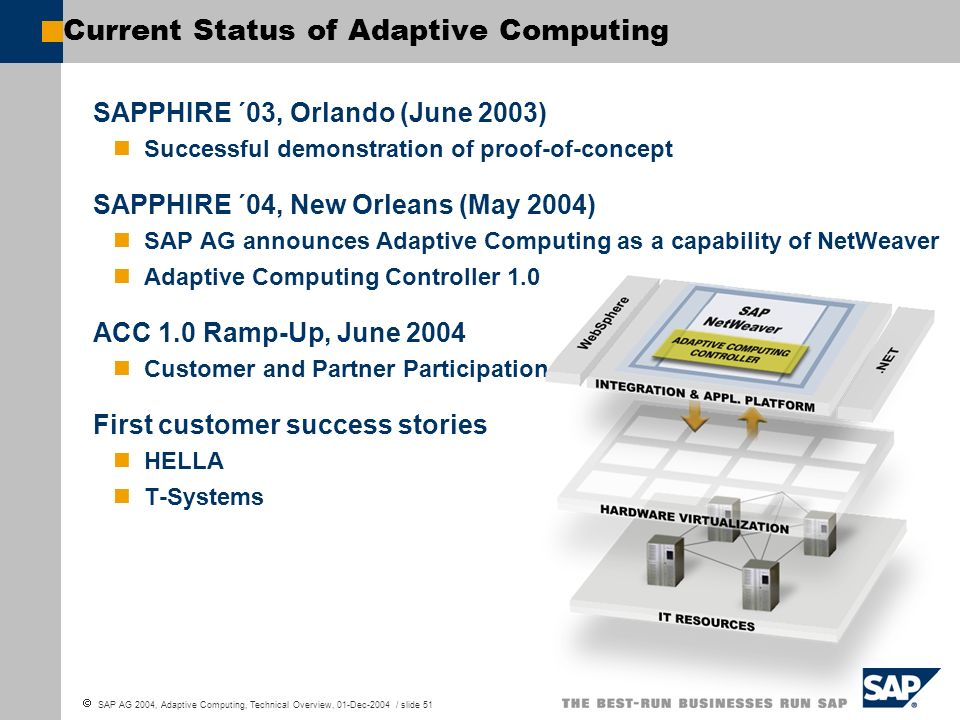 Current Status of Adaptive Computing
