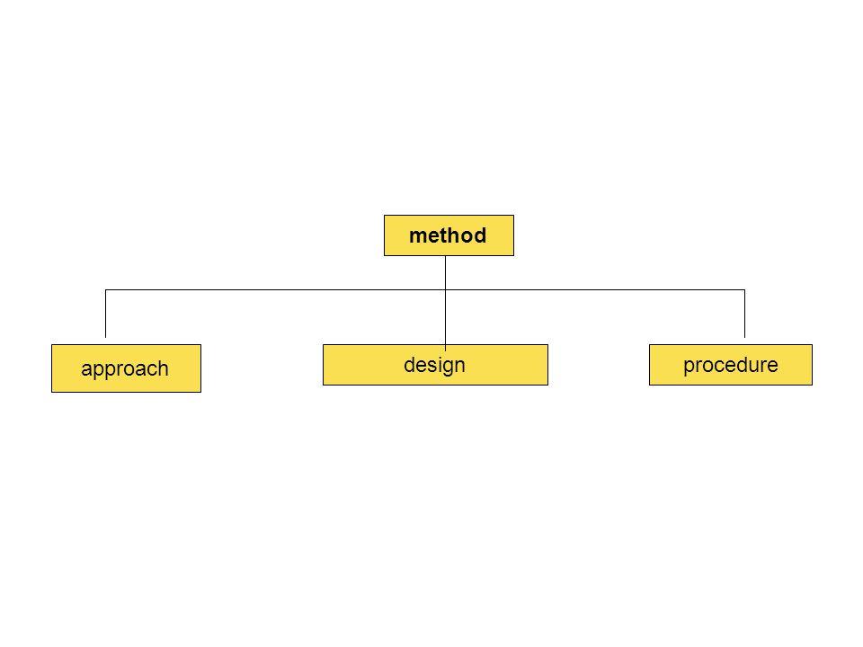 method approach design procedure