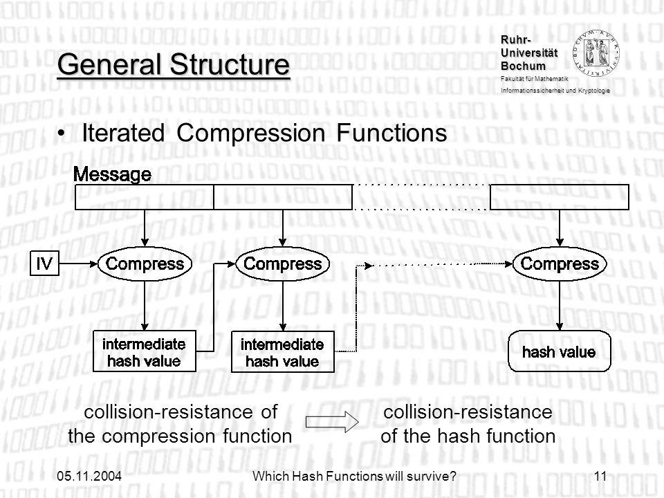 General Structure Iterated Compression Functions