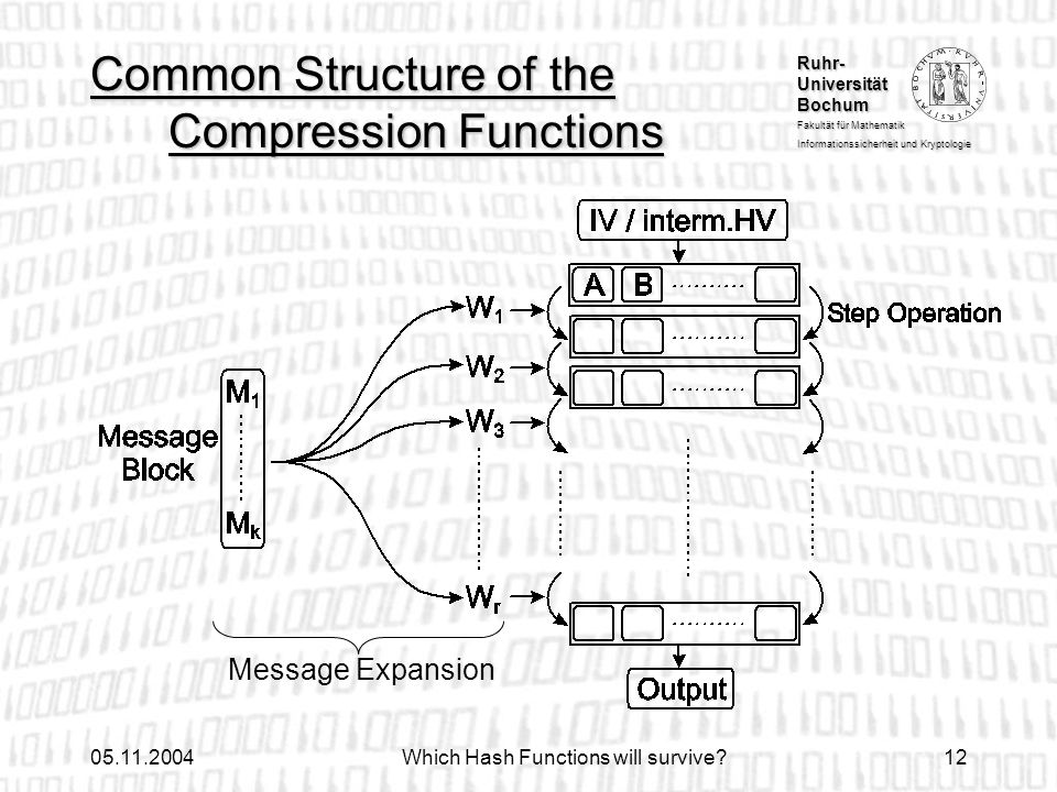 Common Structure of the Compression Functions
