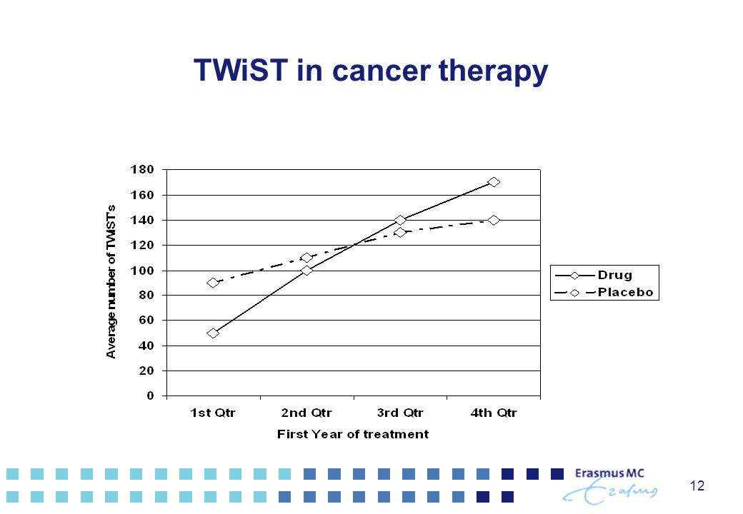 TWiST in cancer therapy
