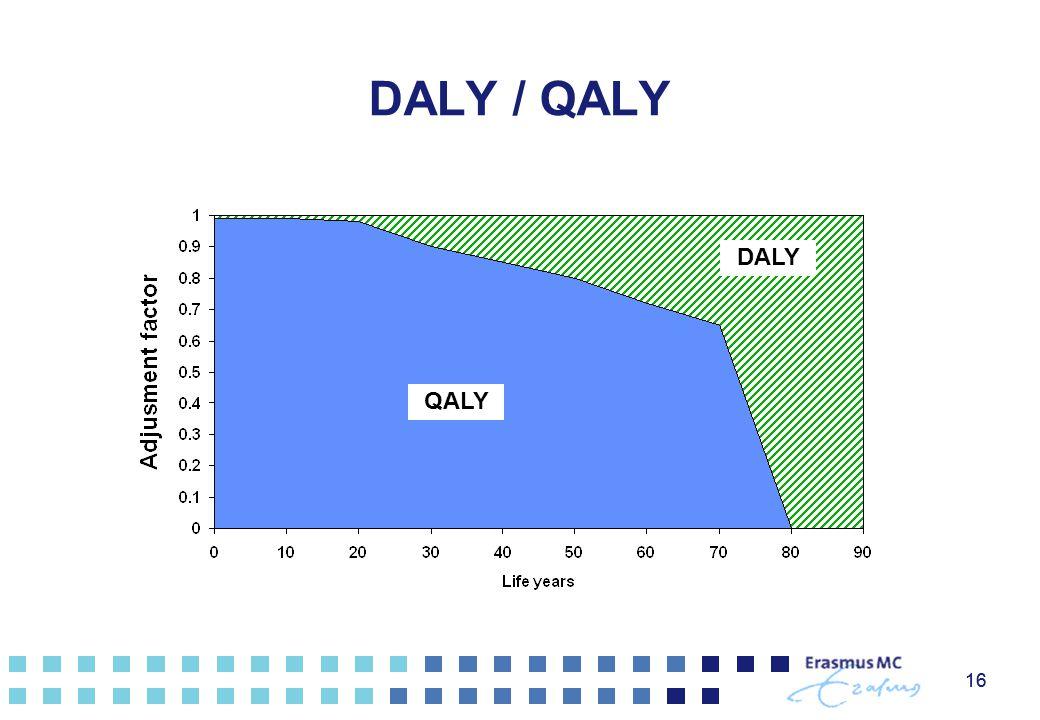 DALY / QALY DALY QALY 16