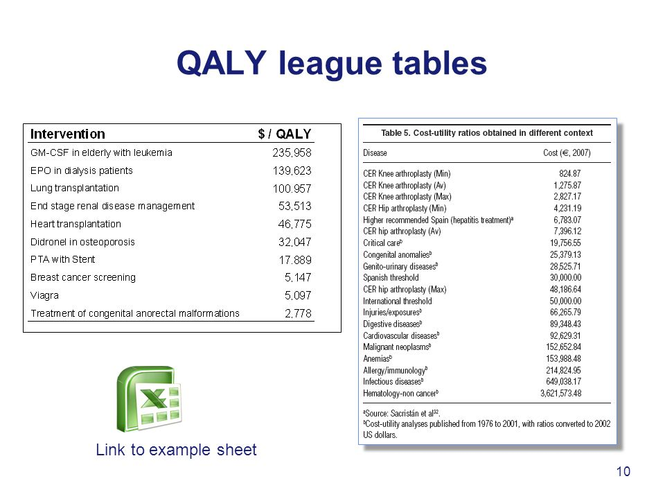 QALY league tables Link to example sheet 10