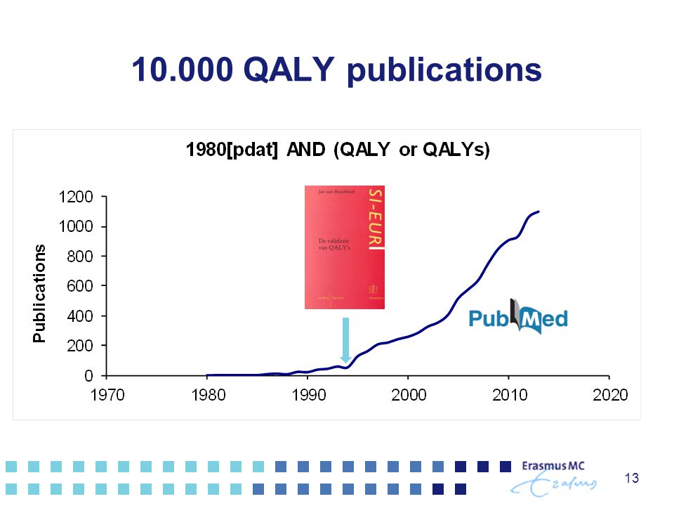10.000 QALY publications
