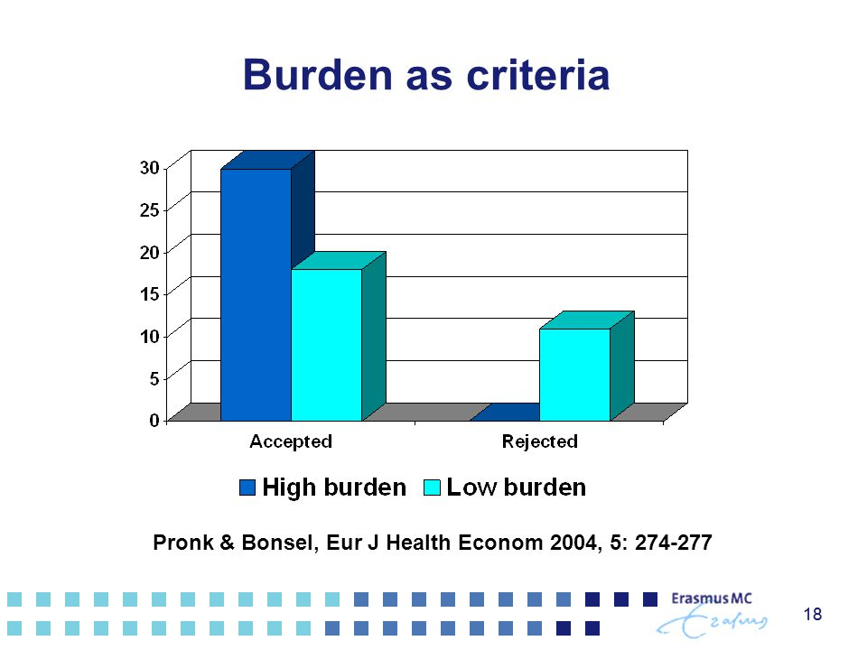 Burden as criteria Pronk & Bonsel, Eur J Health Econom 2004, 5: