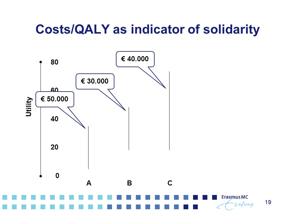 Costs/QALY as indicator of solidarity