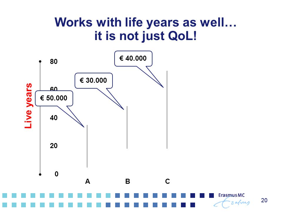Works with life years as well… it is not just QoL!