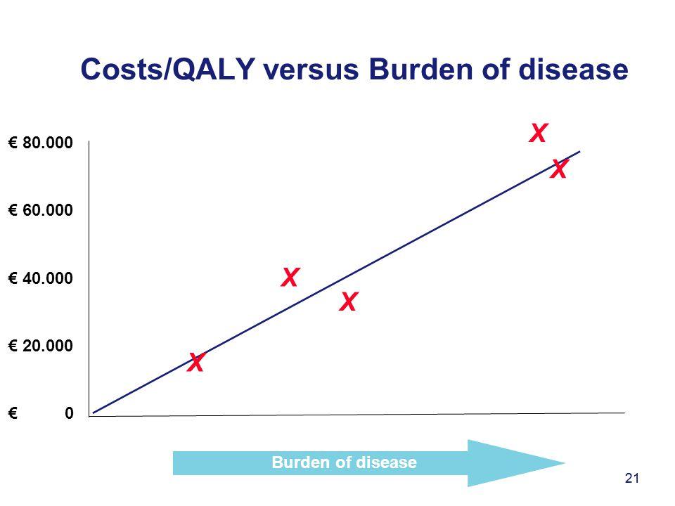 Costs/QALY versus Burden of disease