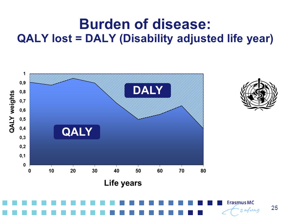 Burden of disease: QALY lost = DALY (Disability adjusted life year)