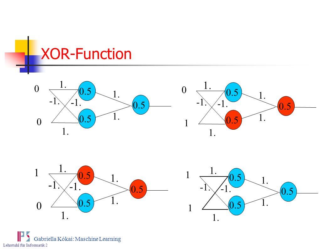 XOR-Function 0.5 1. -1. 1. 0.5 1 1. -1. 1. 1 0.5 1 1. -1. 0.5 1. -1. -1. 0.5 0.5 1. 1.