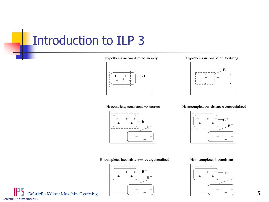 Introduction to ILP 3