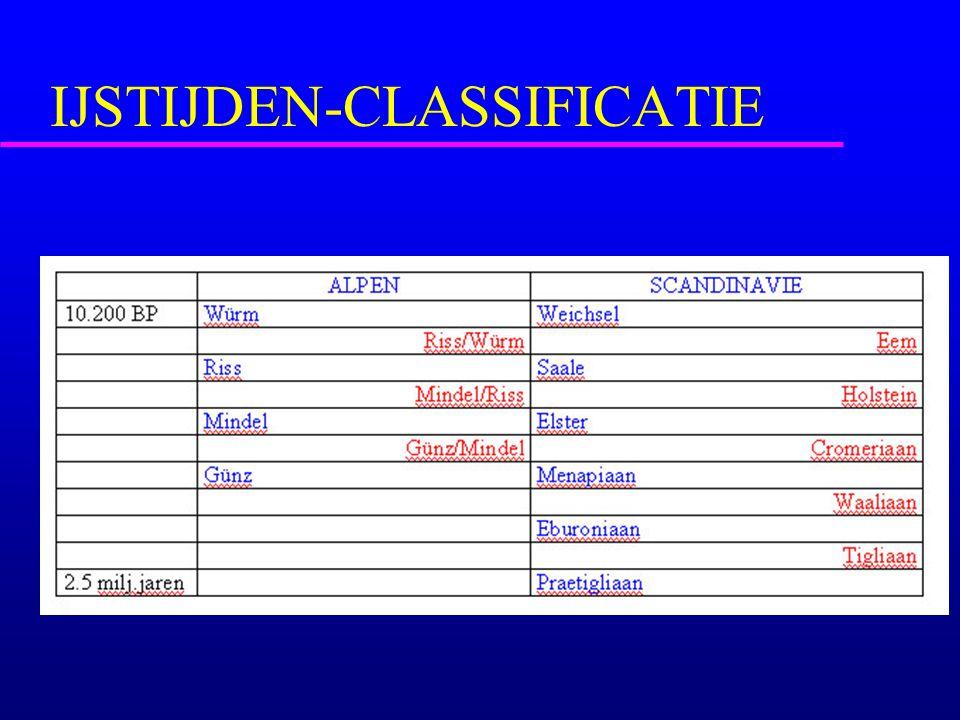 IJSTIJDEN-CLASSIFICATIE