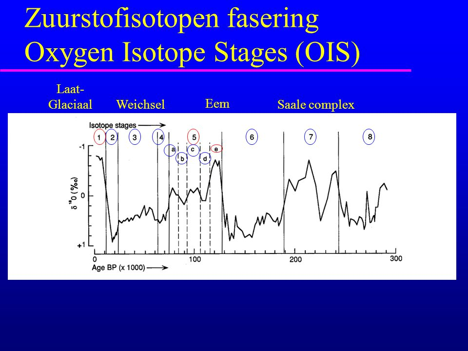 Zuurstofisotopen fasering Oxygen Isotope Stages (OIS)