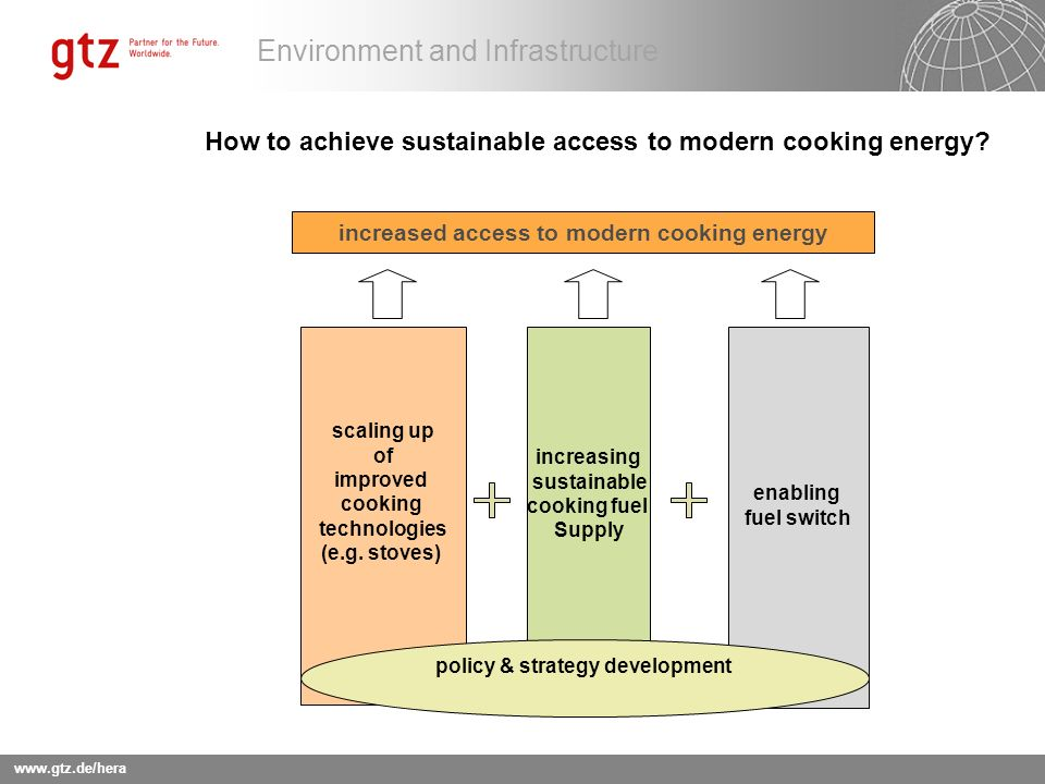 How to achieve sustainable access to modern cooking energy