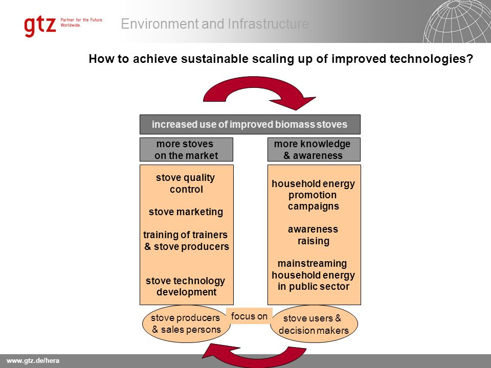 How to achieve sustainable scaling up of improved technologies