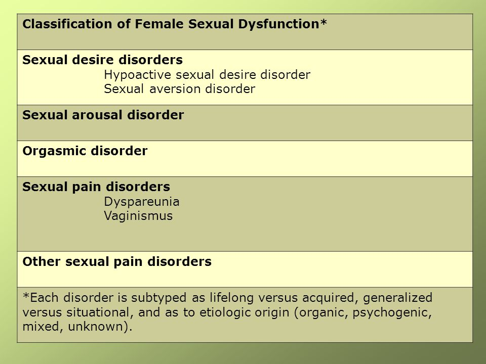 Classification of Female Sexual Dysfunction*
