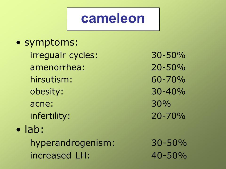 cameleon lab: symptoms: hyperandrogenism: 30-50% increased LH: 40-50%