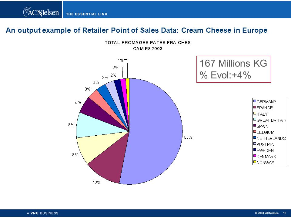 An output example of Retailer Point of Sales Data: Cream Cheese in Europe
