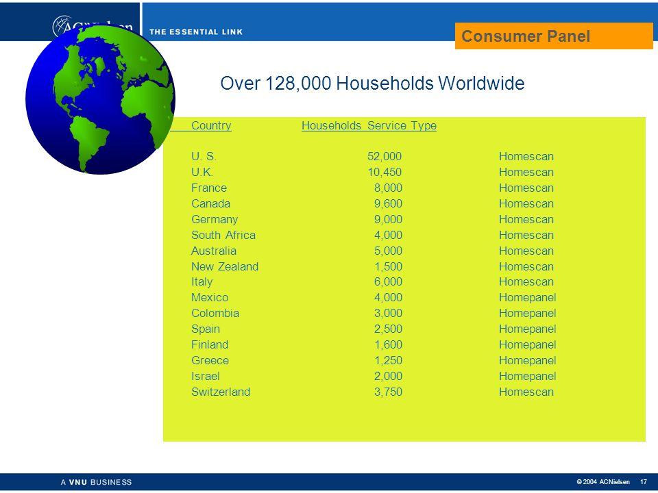 Over 128,000 Households Worldwide