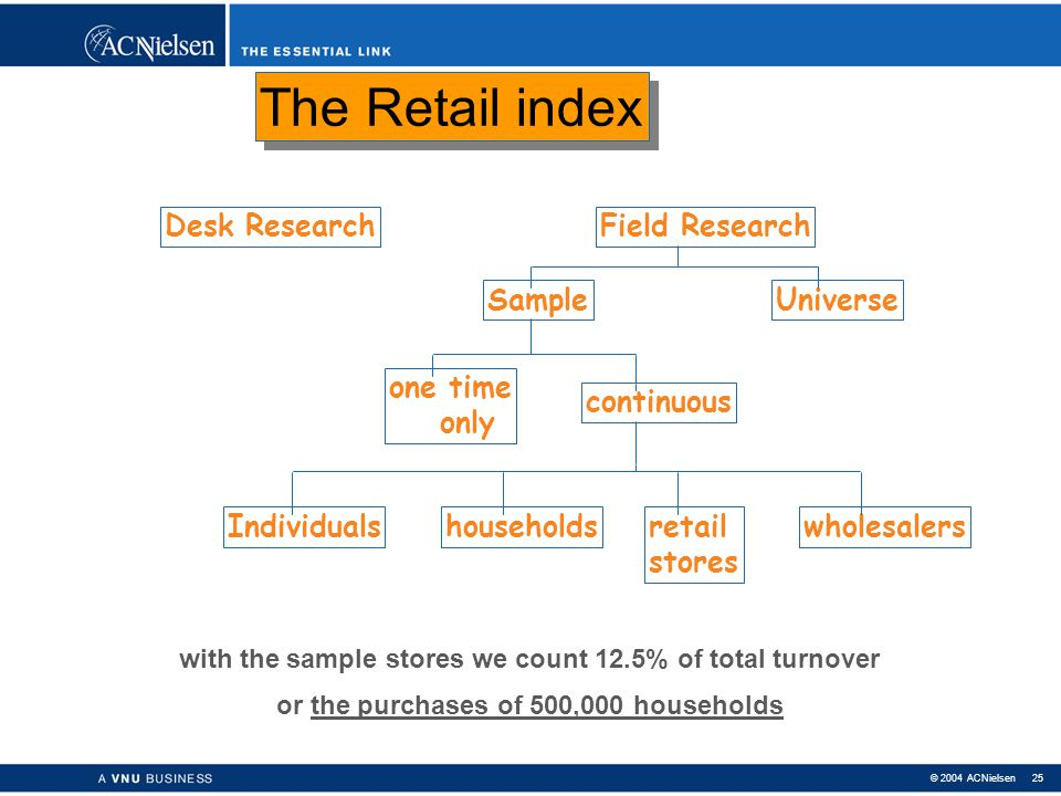 The Retail index Desk Research Field Research Sample Universe one time
