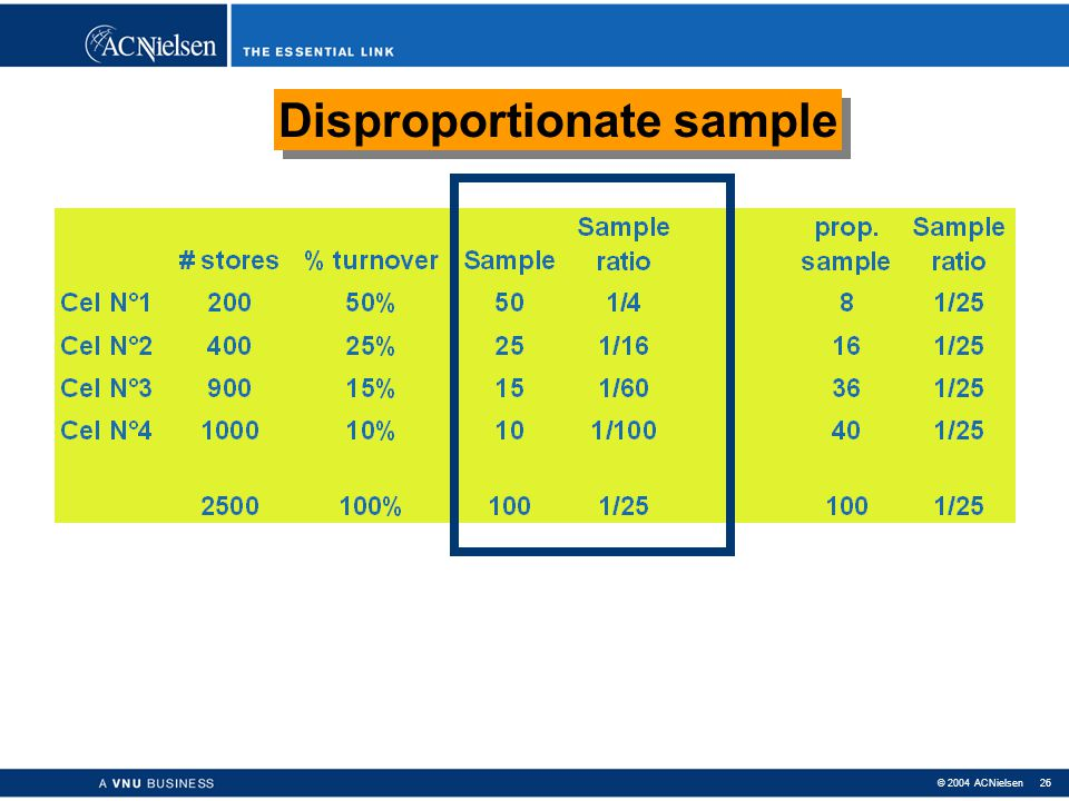 Disproportionate sample