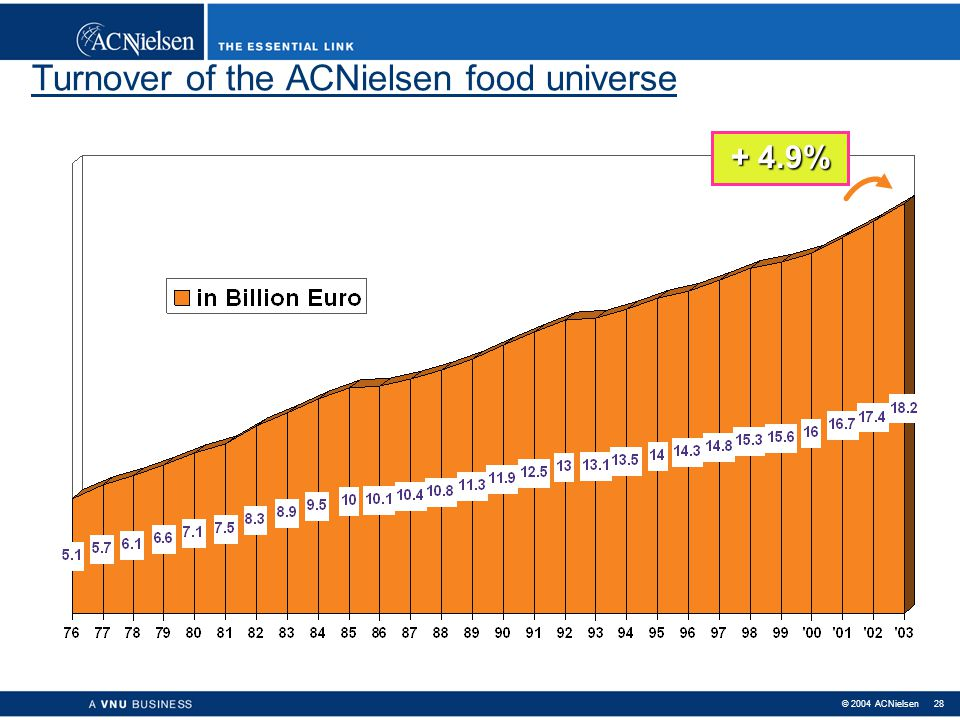 Turnover of the ACNielsen food universe
