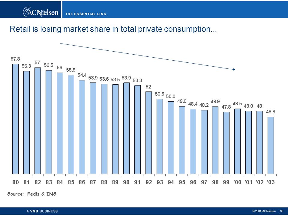 Retail is losing market share in total private consumption...