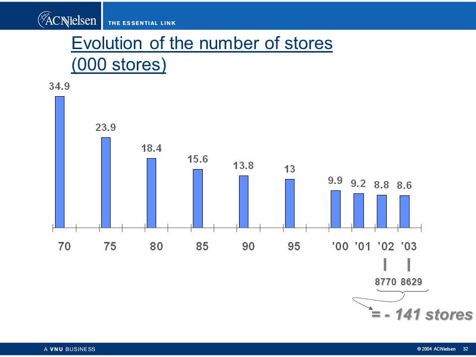 Evolution of the number of stores (000 stores)