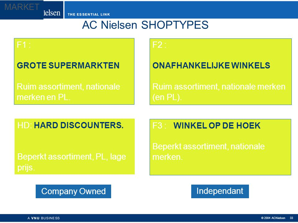 AC Nielsen SHOPTYPES MARKET F1 : GROTE SUPERMARKTEN