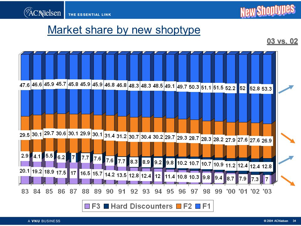 Market share by new shoptype
