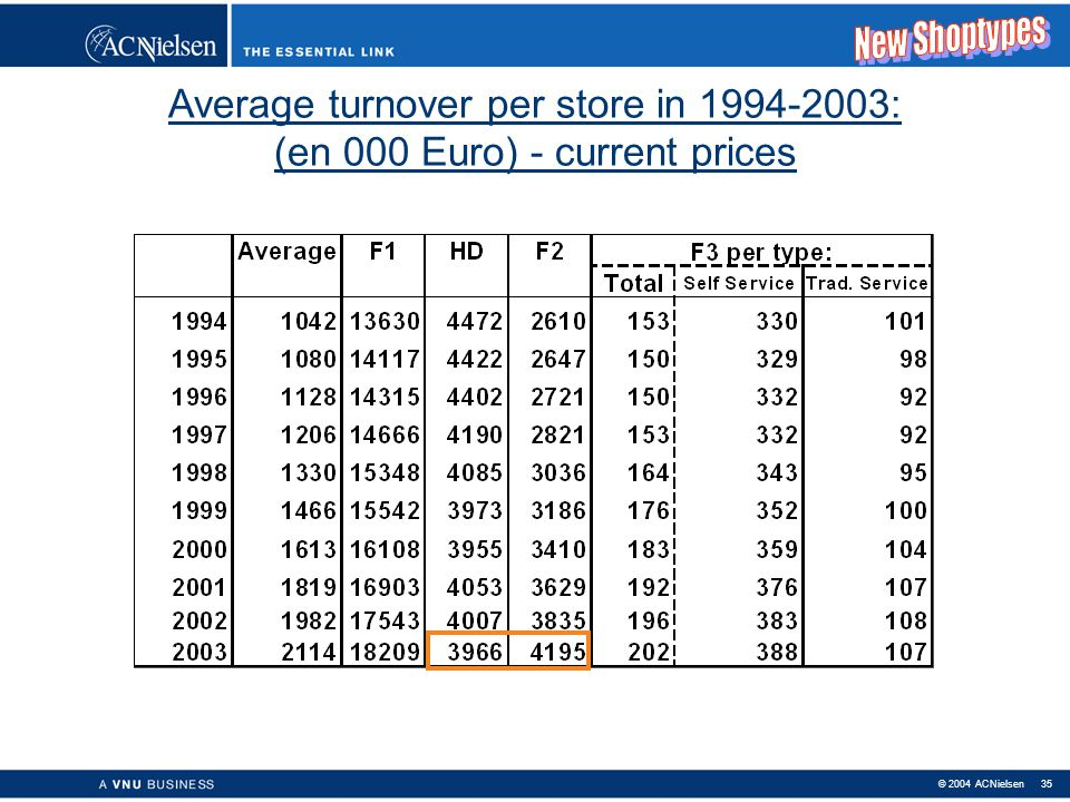 New Shoptypes Average turnover per store in 1994-2003: (en 000 Euro) - current prices