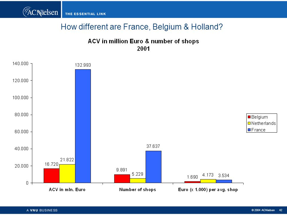 How different are France, Belgium & Holland