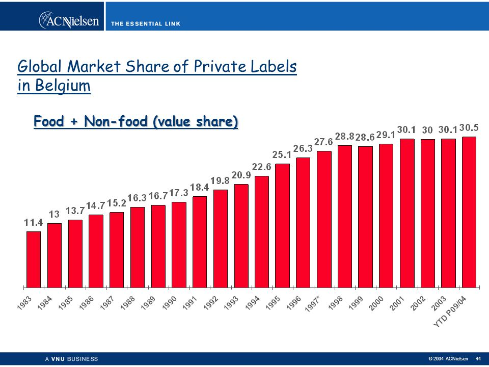 Global Market Share of Private Labels in Belgium