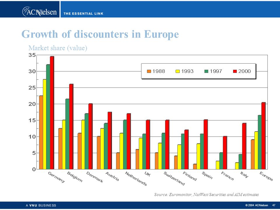 Growth of discounters in Europe