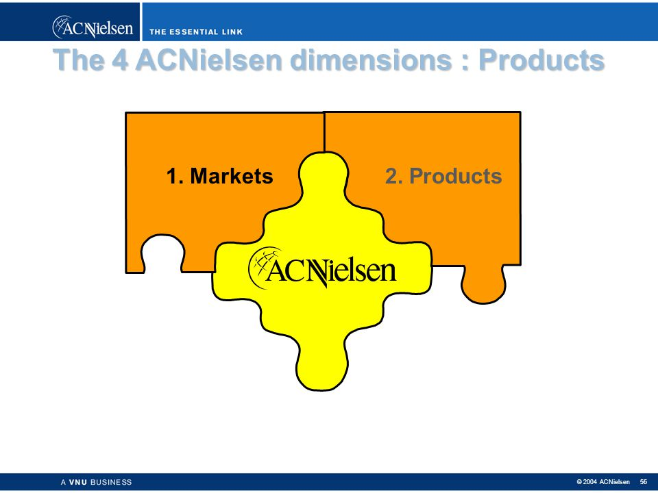 The 4 ACNielsen dimensions : Products