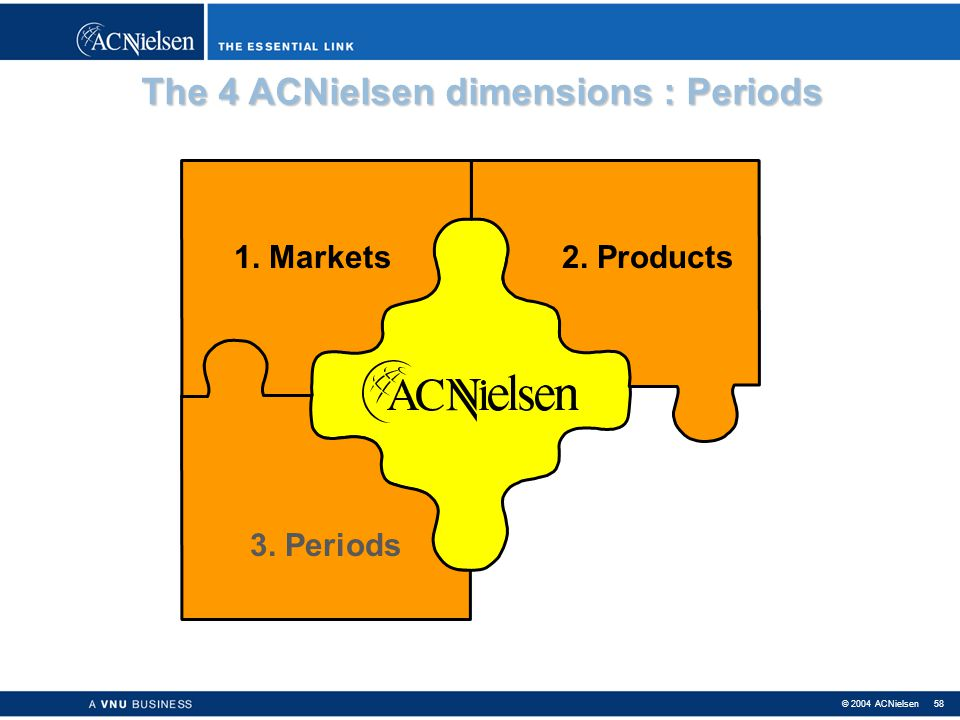 The 4 ACNielsen dimensions : Periods