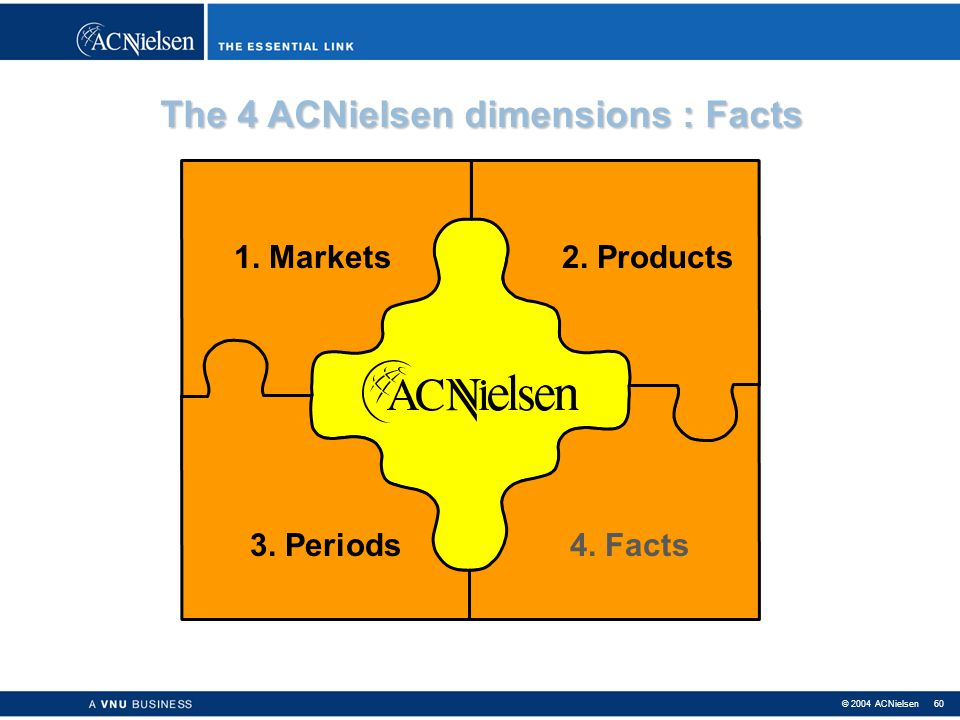 The 4 ACNielsen dimensions : Facts