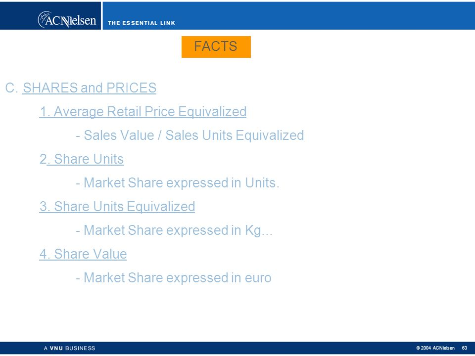 FACTS C. SHARES and PRICES. 1. Average Retail Price Equivalized. - Sales Value / Sales Units Equivalized.