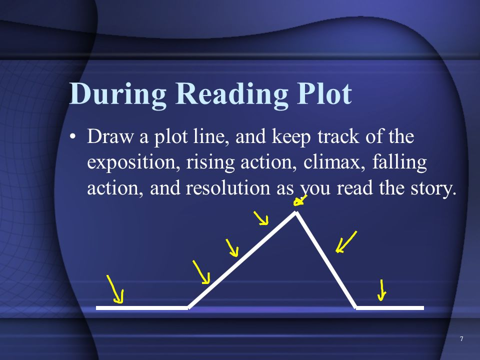 During Reading Plot Draw a plot line, and keep track of the exposition, rising action, climax, falling action, and resolution as you read the story.