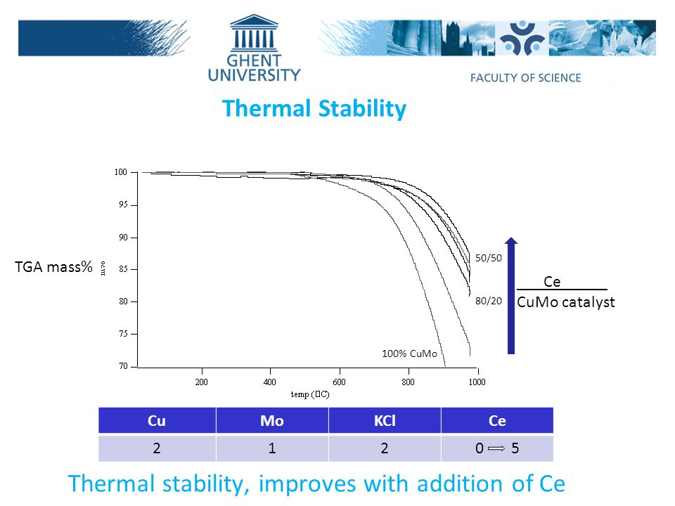 Thermal stability, improves with addition of Ce