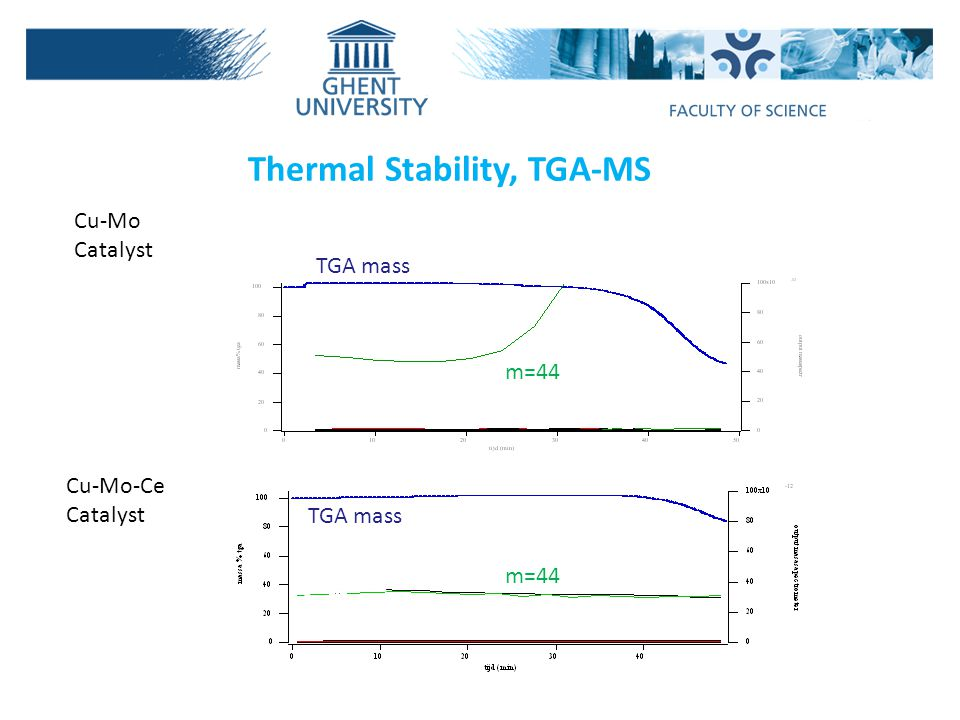 Thermal Stability, TGA-MS