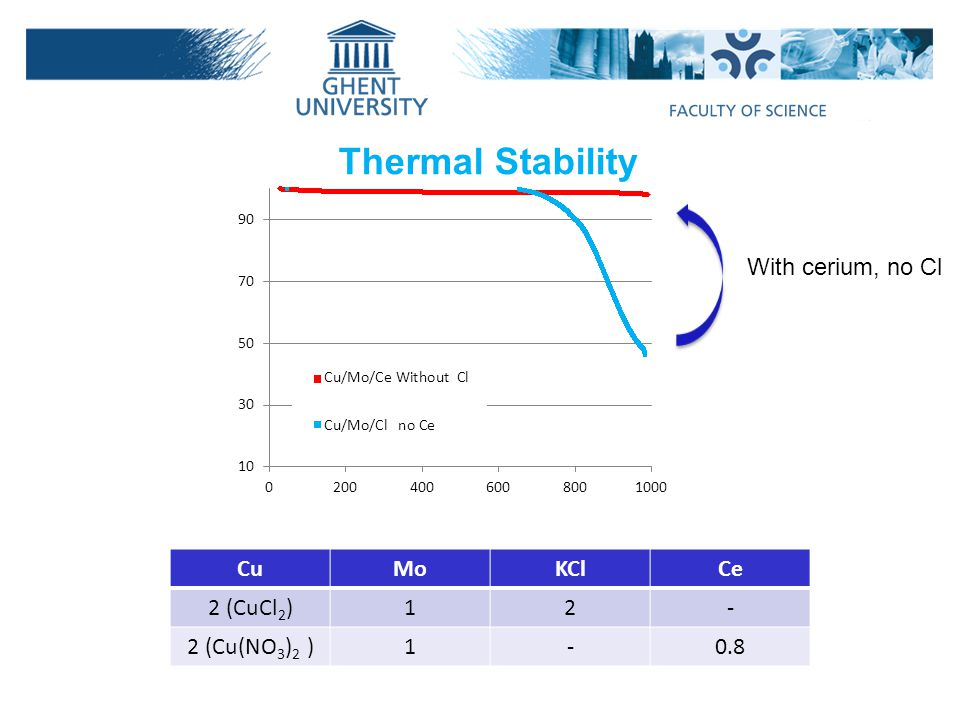 Thermal Stability With cerium, no Cl Cu Mo KCl Ce 2 (CuCl2) 1 2 -