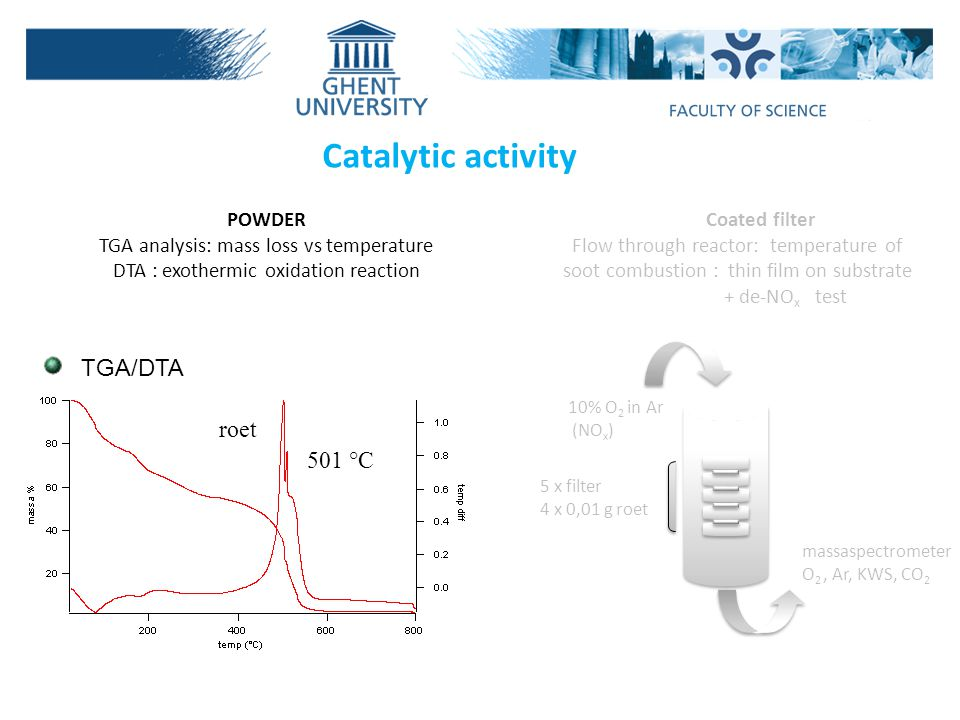 Catalytic activity TGA/DTA roet 501 °C POWDER