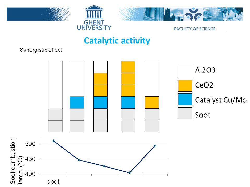 Catalytic activity Al2O3 CeO2 Catalyst Cu/Mo Soot