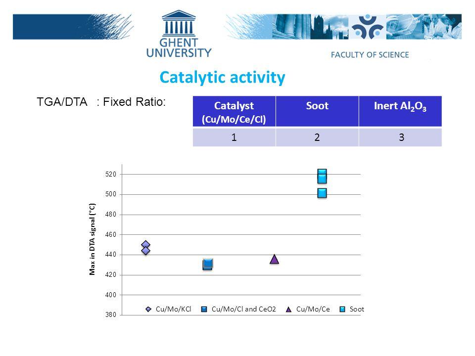 Catalytic activity TGA/DTA : Fixed Ratio: Catalyst Soot Inert Al2O3 1