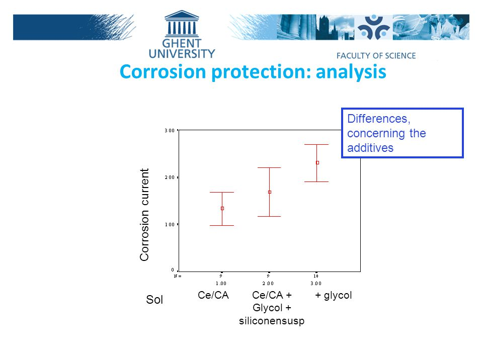 Corrosion protection: analysis