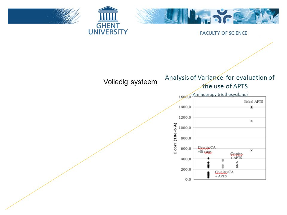 Analysis of Variance for evaluation of the use of APTS