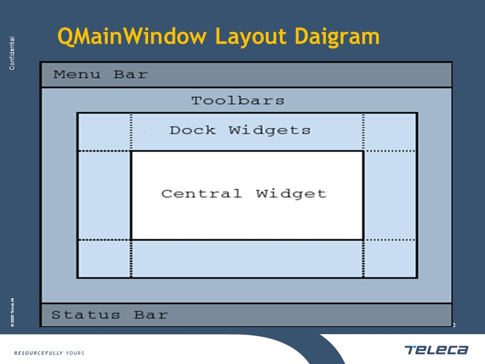 QMainWindow Layout Daigram