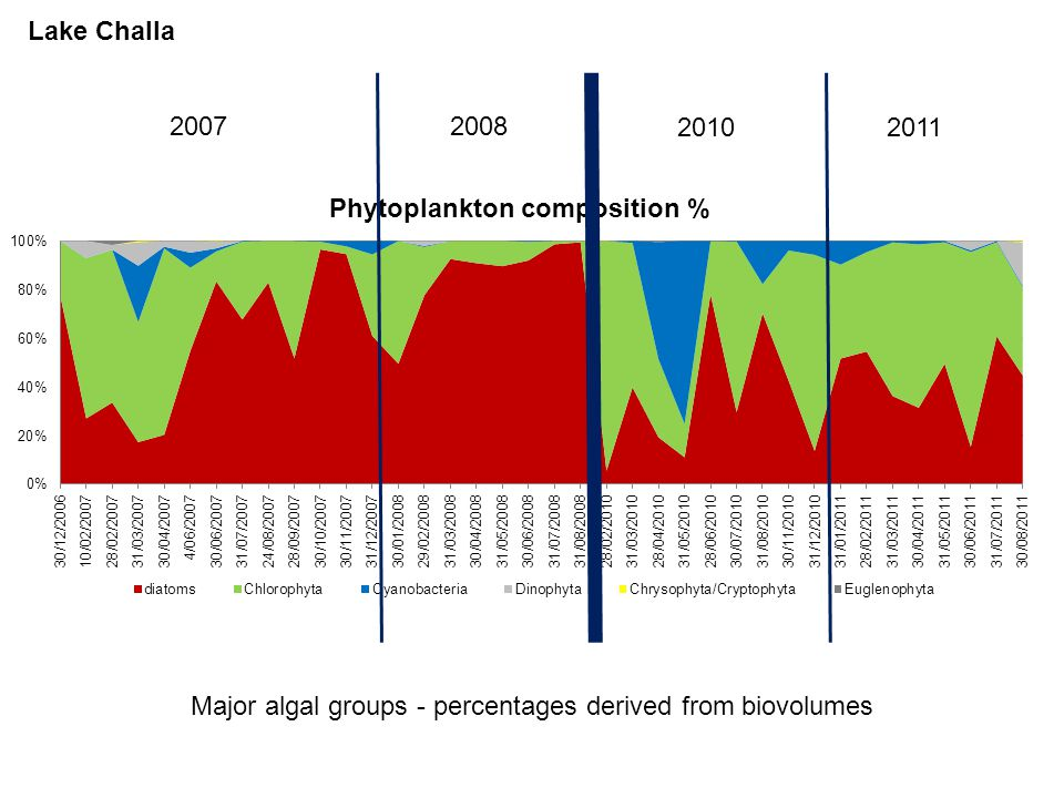 Major algal groups - percentages derived from biovolumes